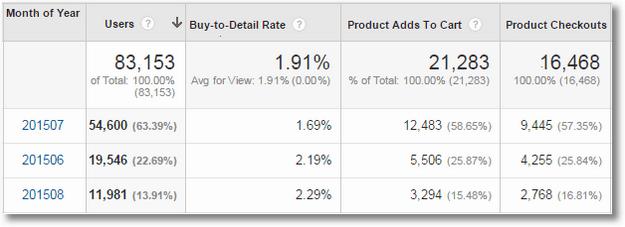 google analytics business outcomes analysis ecommerce data1