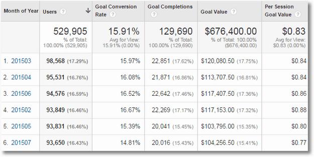 google analytics business outcomes analysis non-ecommerce-data