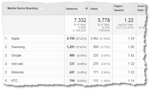 social media custom report device analysis detail
