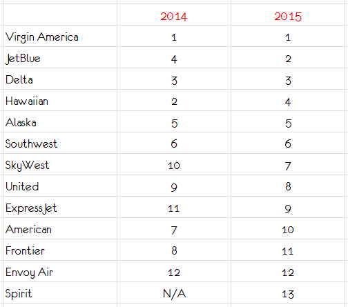 airline quality ratings 2015