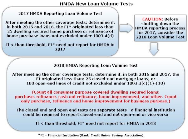 HMDA Loan Volume Test revised