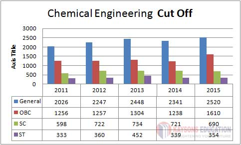 IIT Kharagpur Chemical Engineering