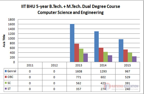 IIT-BHU-M.tech-Dual-degree