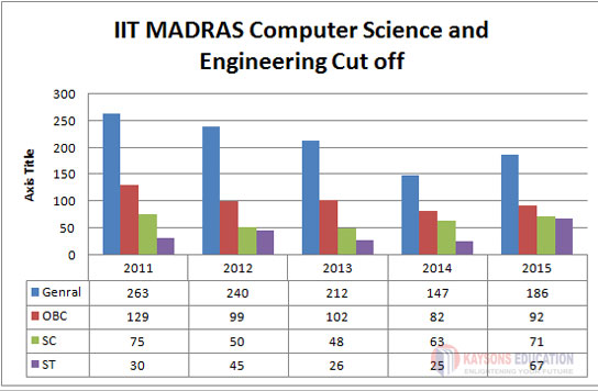 IIT Computer Science Cut Off