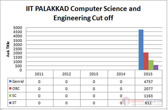IIT-PALAKKAD CUT OFF
