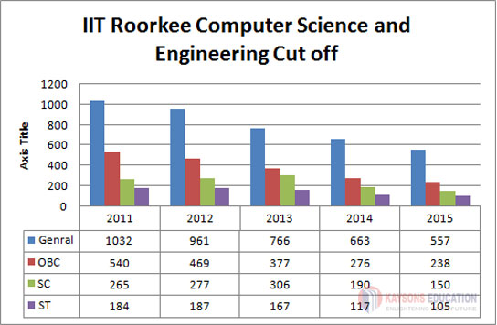 IIT Roorkee Computer Science and Engineering