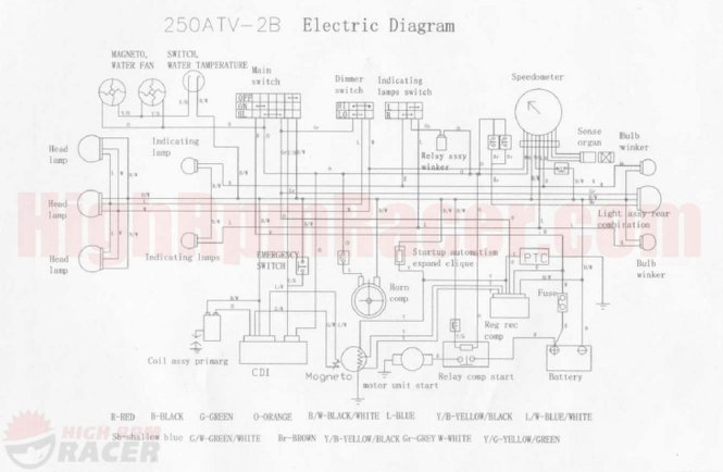 chinese atv wiring diagram wiring diagram peace sports 110cc atv wiring diagram wire