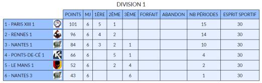 classement-1