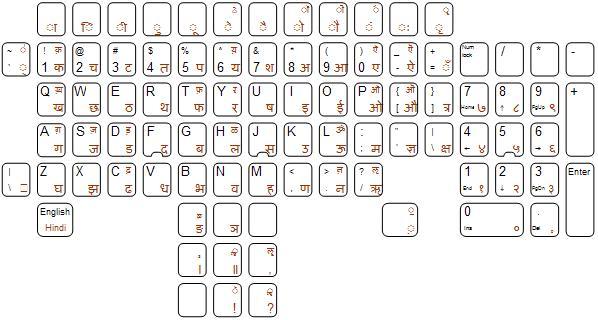 Printable Hindi Alphabets Chart
