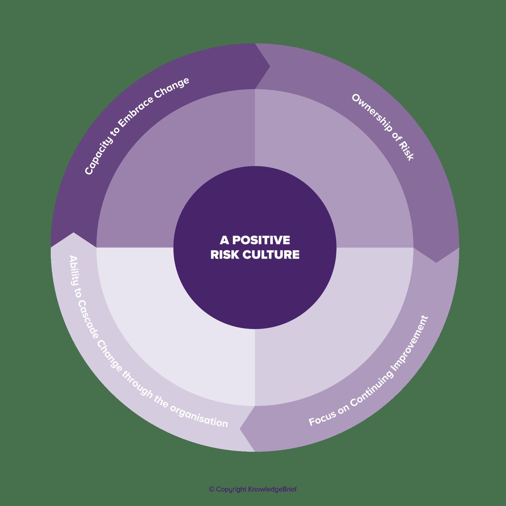 Personal Risk Assessment Worksheet