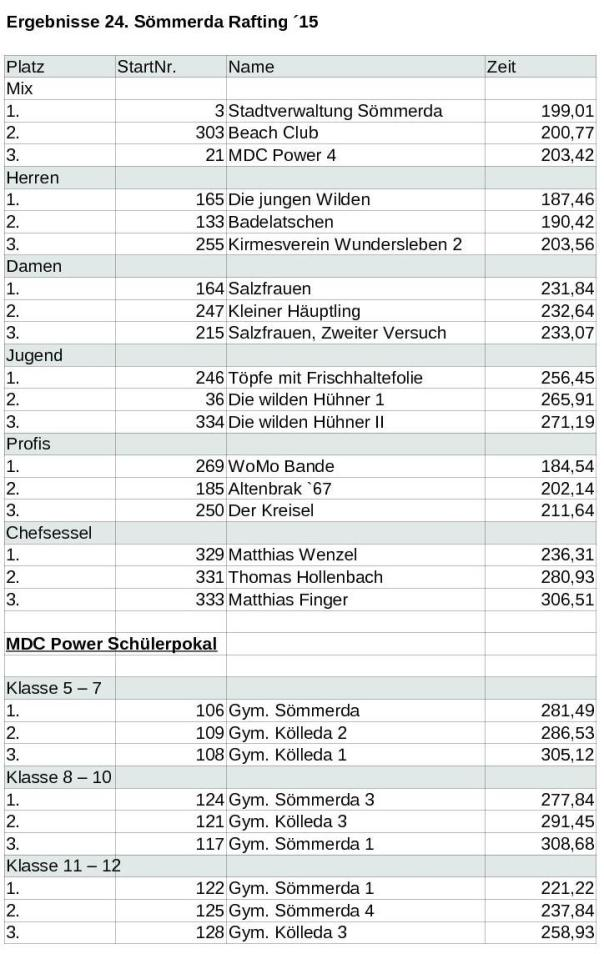 Platzierungen_web