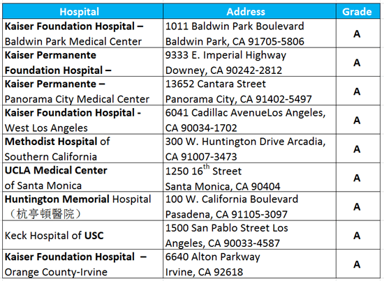 Southern California's Top Hospitals! New Hospital Safety