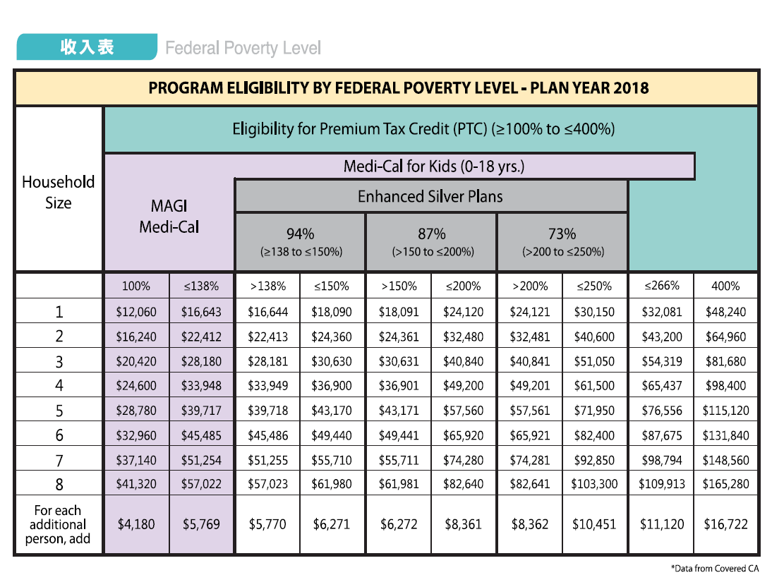 federal poverty level 2018 kcal insurance agency