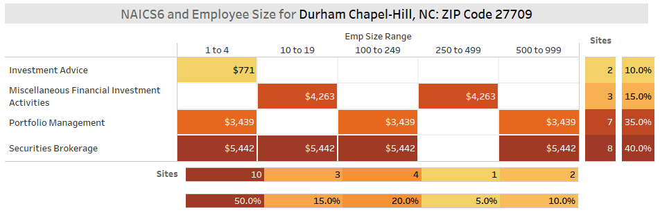 Fintech NAICS6 by Size Durham, NC ZIP Code 27709 - Securities & Investments