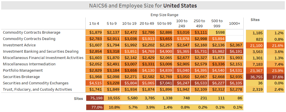 Fintech Securities & Investments Sector - US Employees per Location