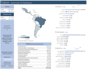 Latin America B2B Prospect Finder