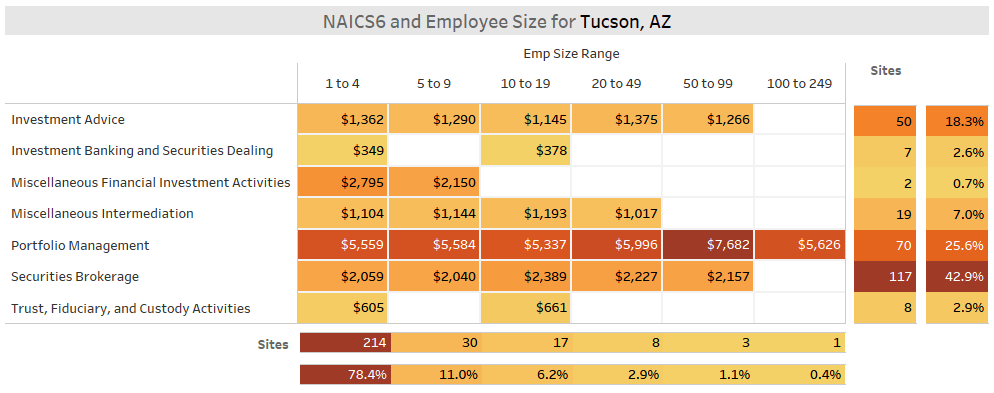 Fintech NAICS6 by Size Tucson - Securities & Investments