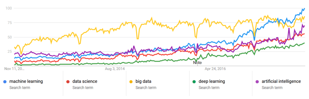 Google Search Machine Learning