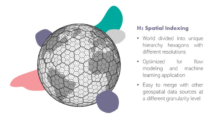 H3 Dataset Overview