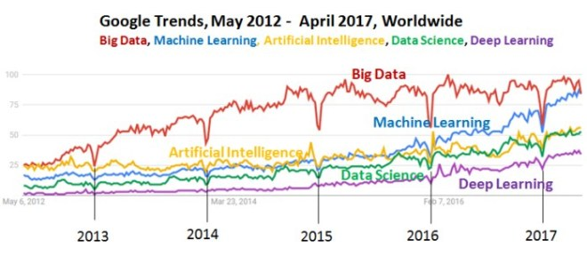 Google Trends, Big Data, Machine Learning, AI, Data Science, Deep Learning, April 2017