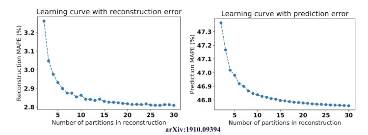 Rcv Fig3 Learning Curve