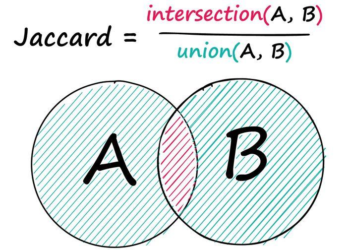Jaccard similarity measures the intersection between two sequences over the union between the two sequences.