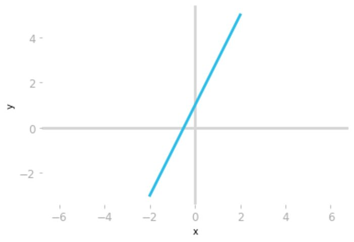Figure 1: Plot of the equation $y=2x+1$.