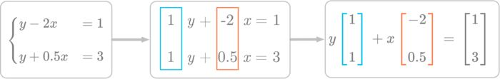Figure 3: Considering the system of equations as column vectors scaled by the variables <em>x</em> and <em>y</em>.
