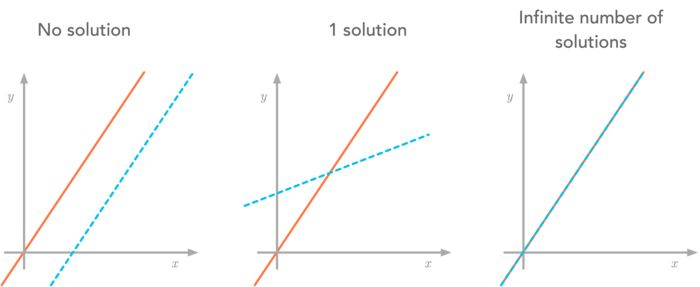 Figure 9: Summary of the three situations for two equations and two variables.