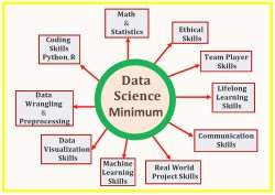 Data Science Minimum