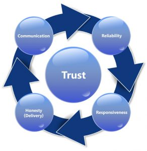 Building And Maintaining Positive Client Relationships Kearney