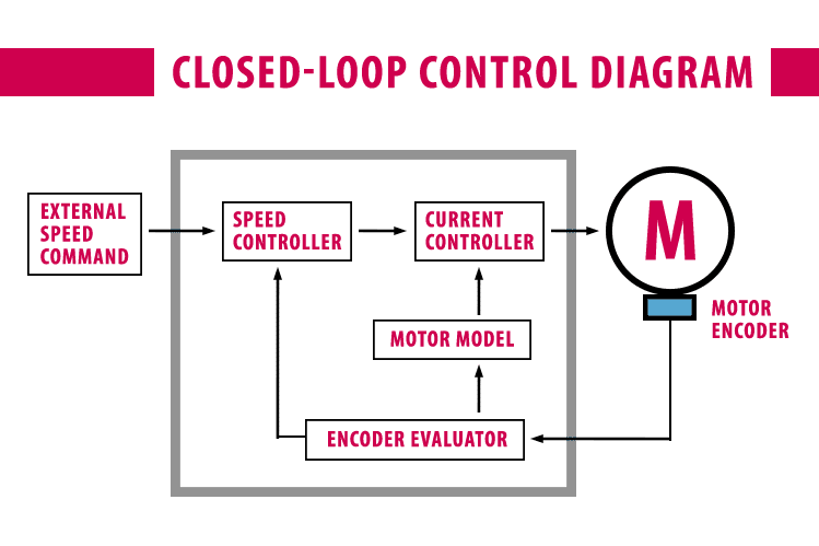 Diagram of Closed-Loop Control to show the external speed command going through the speed controller to the motor