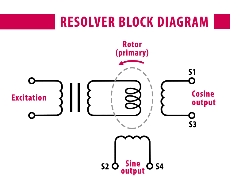 A resolver block diagram showing an electromagnetic transducer