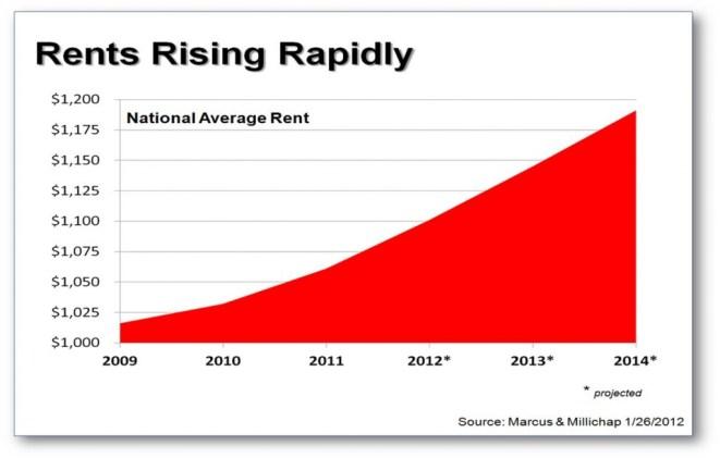 rising rents