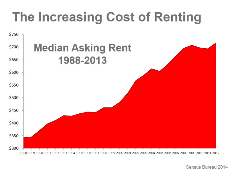 Graph of rising median asking rent 1988-2013
