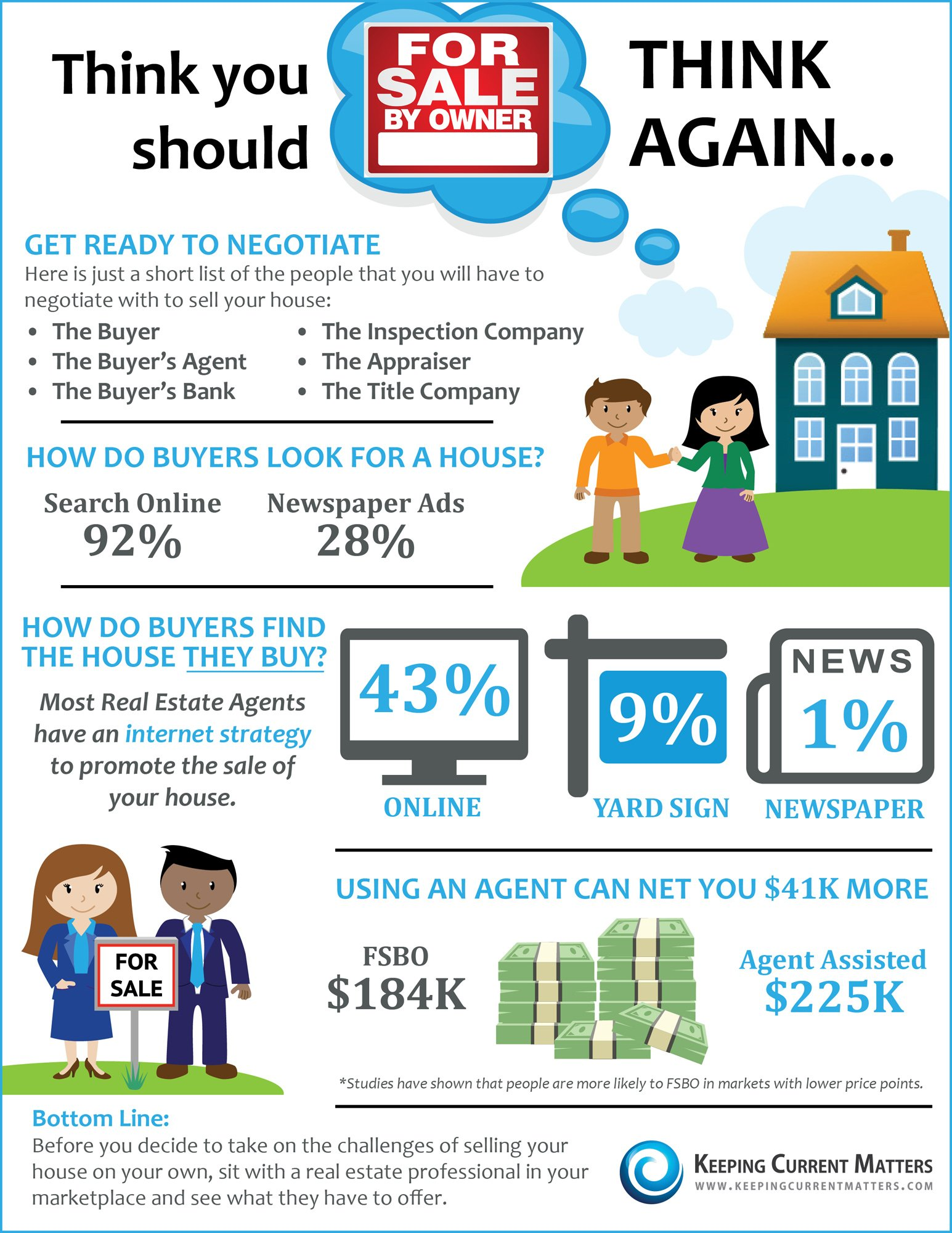 https://i1.wp.com/www.keepingcurrentmatters.com/wp-content/uploads/2014/04/FSBO.jpg