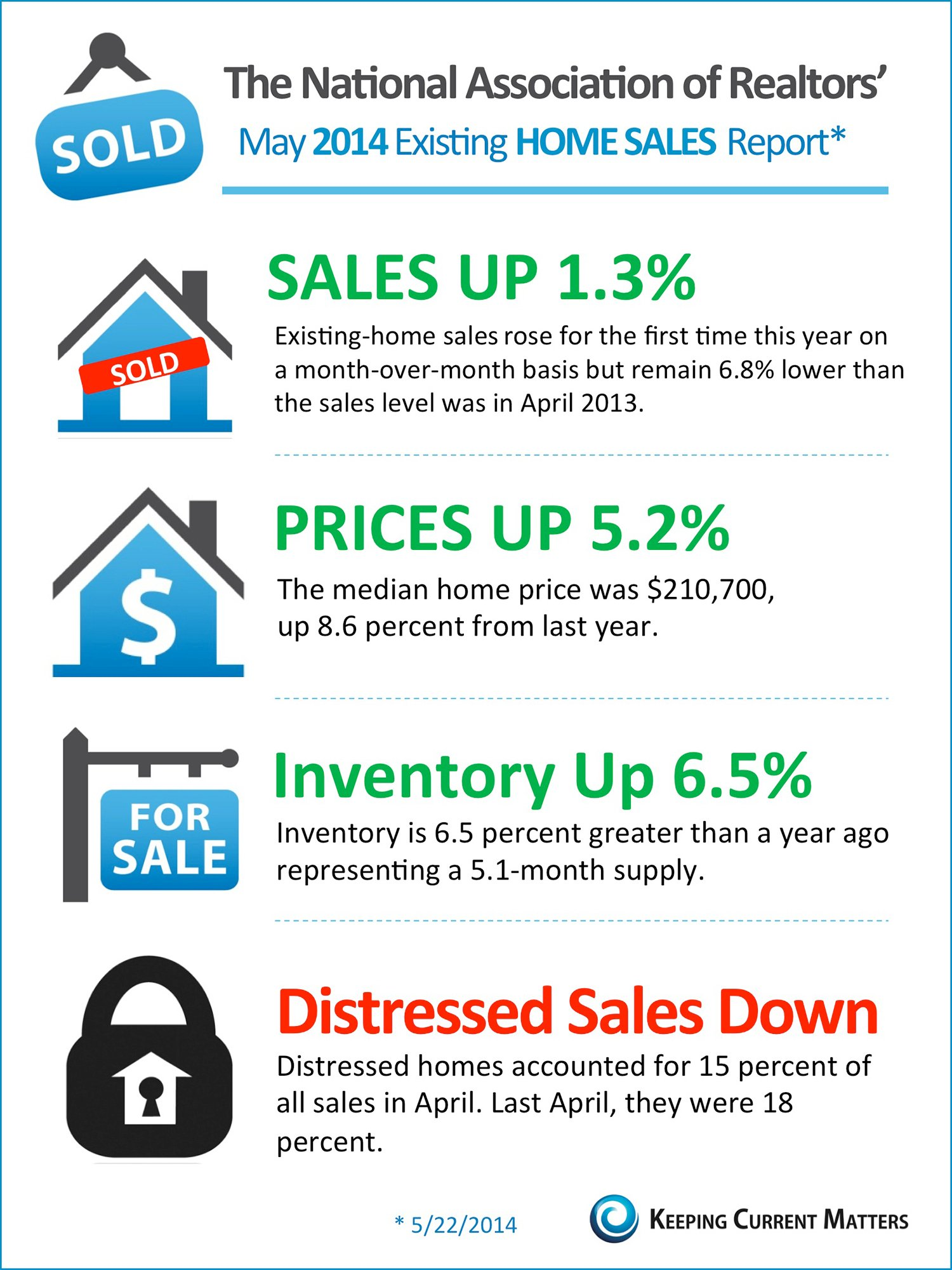 NAR's Existing Home Sales Report [INFOGRAPHIC] | The KCM Crew