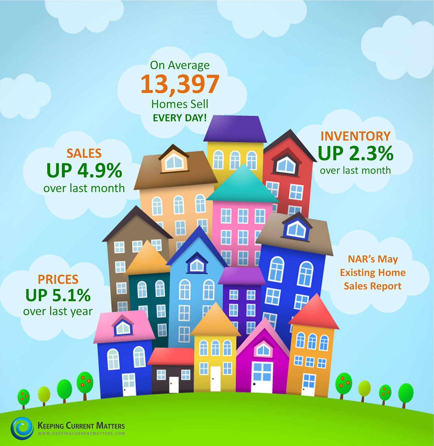 NAR's Existing Home Sales Report   Keeping Current Matters