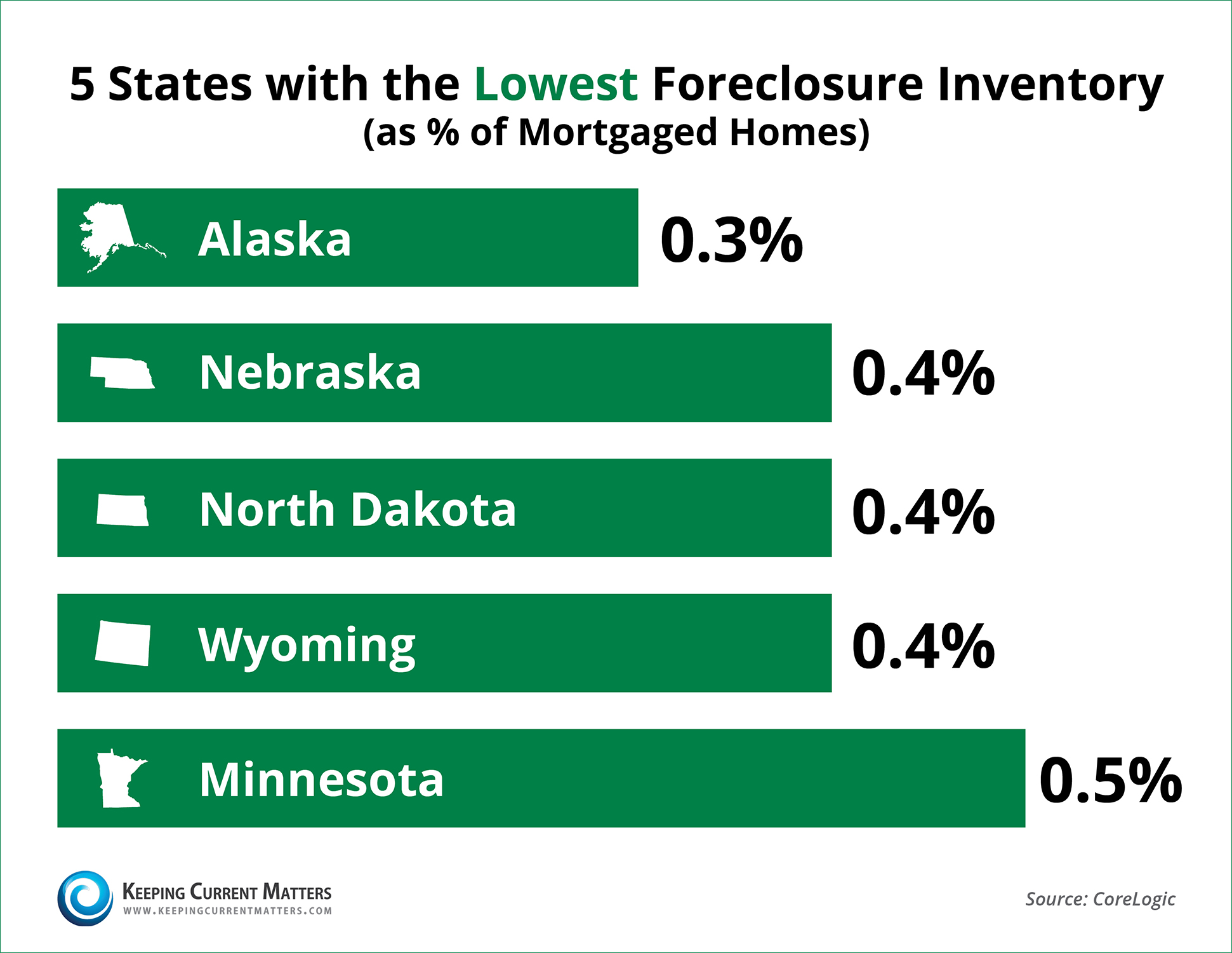 CoreLogic Foreclosure Report Lowest 5 States | Keeping Current Matters
