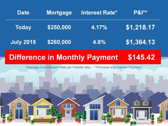 First Time Home Buyers Cost of Waiting   Keeping Current Matters