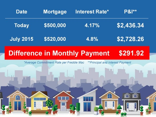 Move-Up Buyers Cost of Waiting   Keeping Current Matters