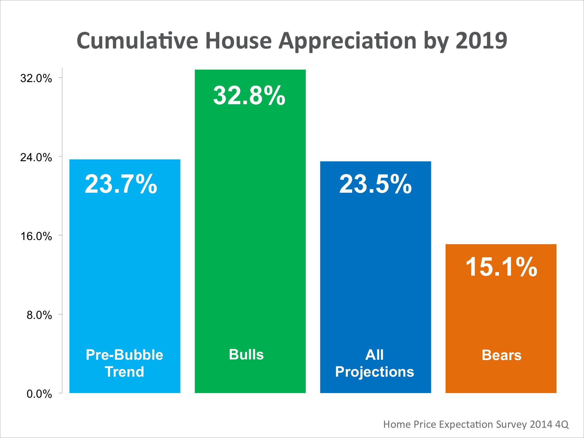 HPES Q4 Cumulative Appreciation 2019