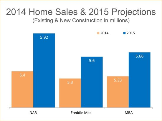Freddie Mac: 2015 Home Sales to Hit 2007 Levels   Keeping Current Matters
