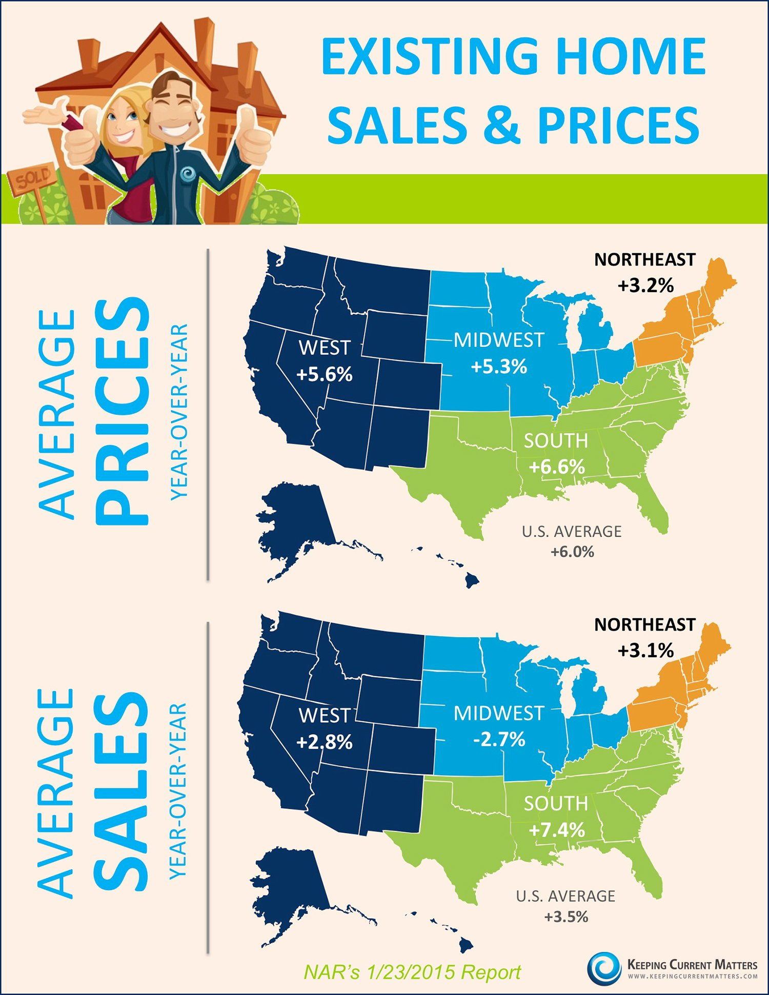 Existing Home Sales & Prices [INFOGRAPHIC]   Keeping Current Matters