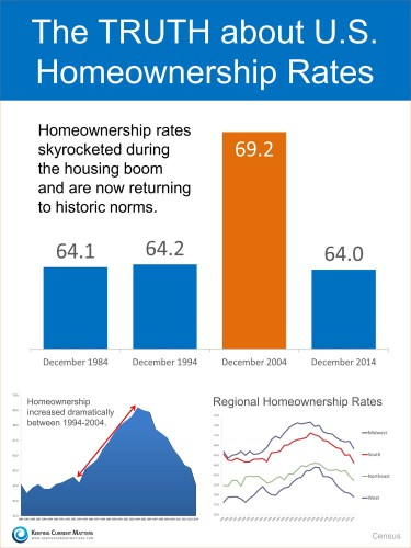 homeownership crisis