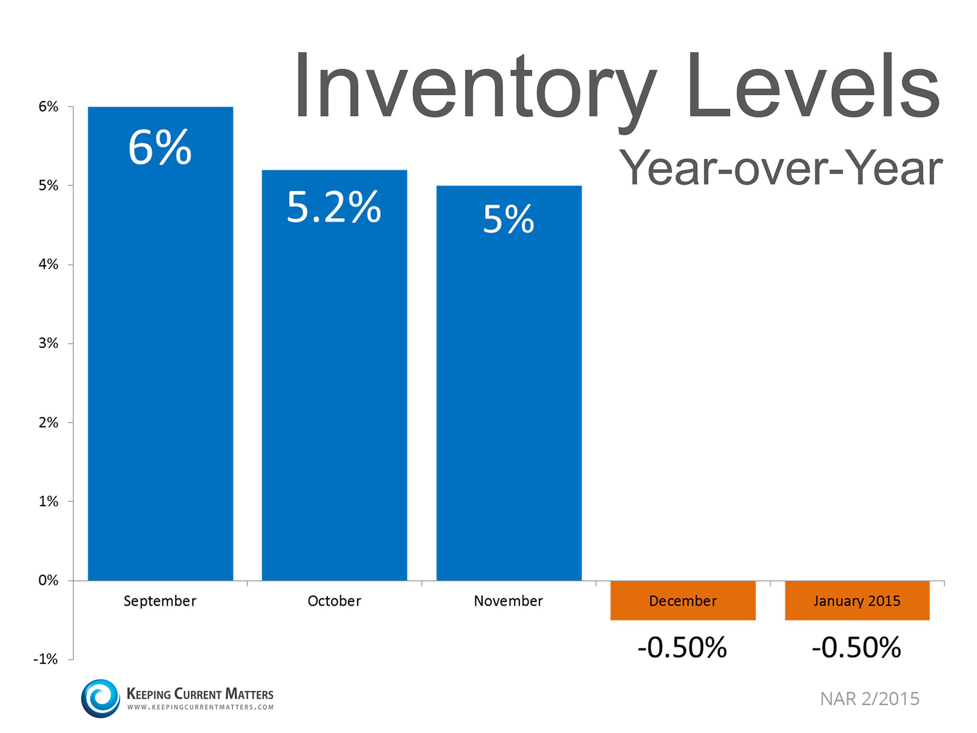Inventory Levels Year-over-Year | Keeping Current Matters
