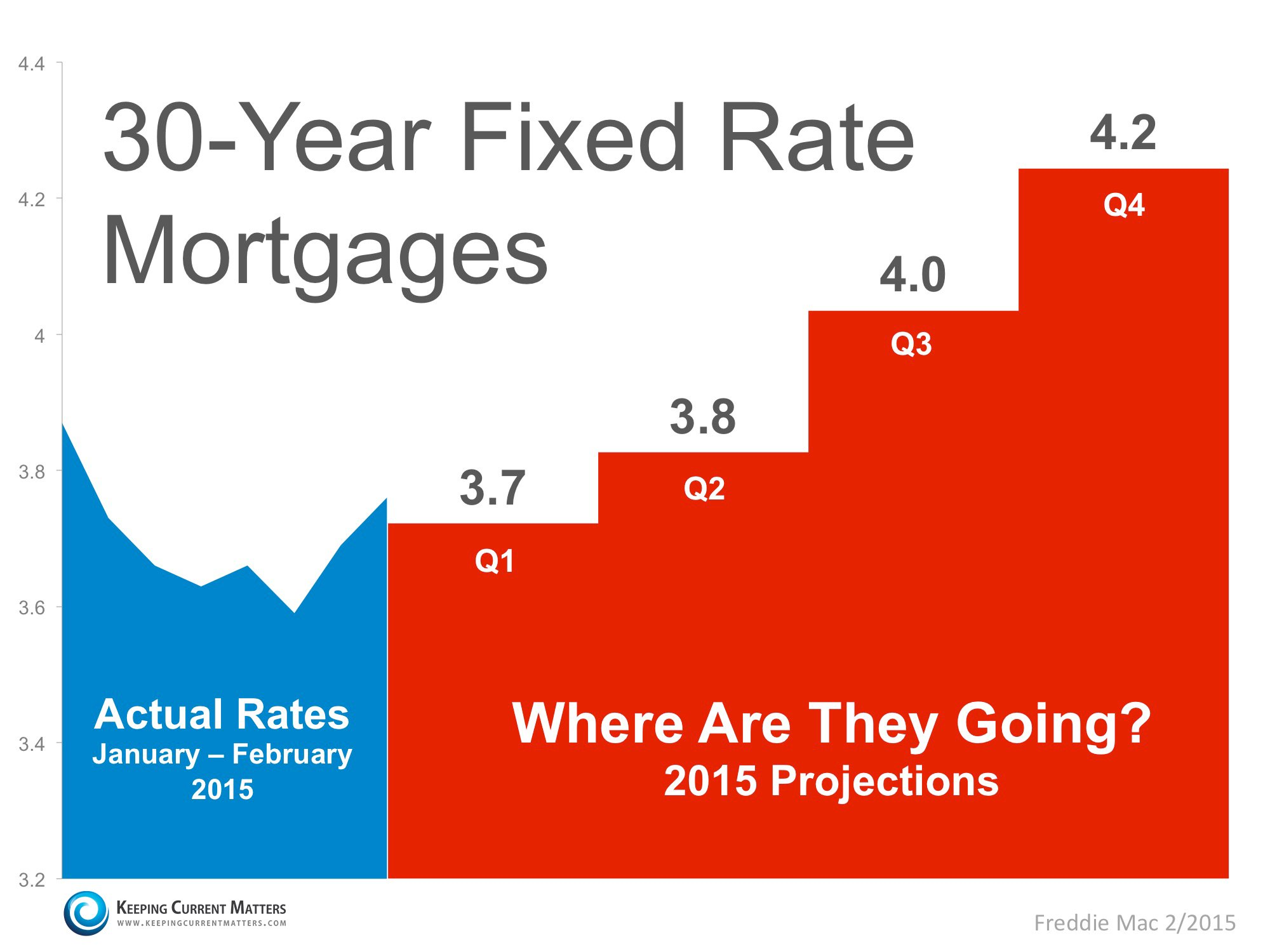 30-Year Fixed Rate Mortgage Projections | Keeping Current Matters