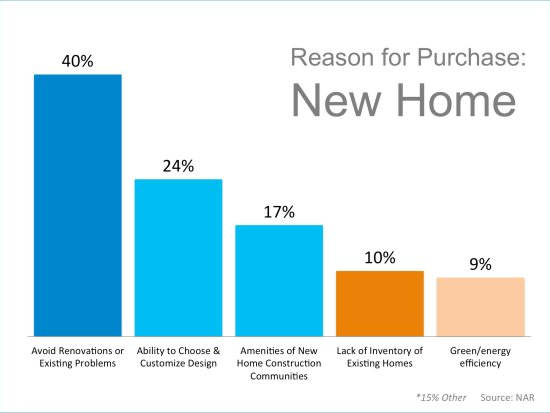 Reasons to Purchase a New Home | Keeping Current Matters