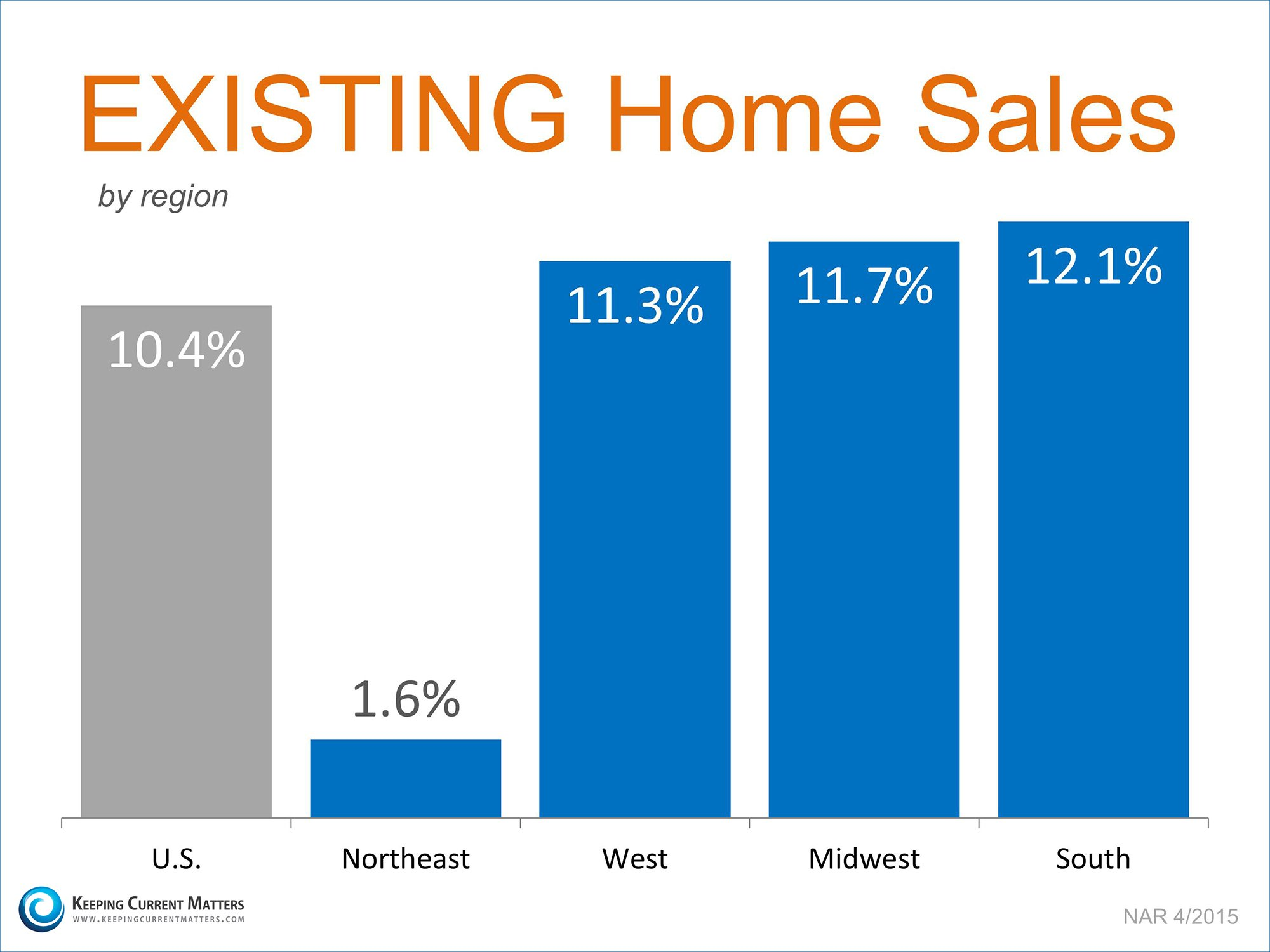 Existing Home Sales by Region | Keeping Current Matters