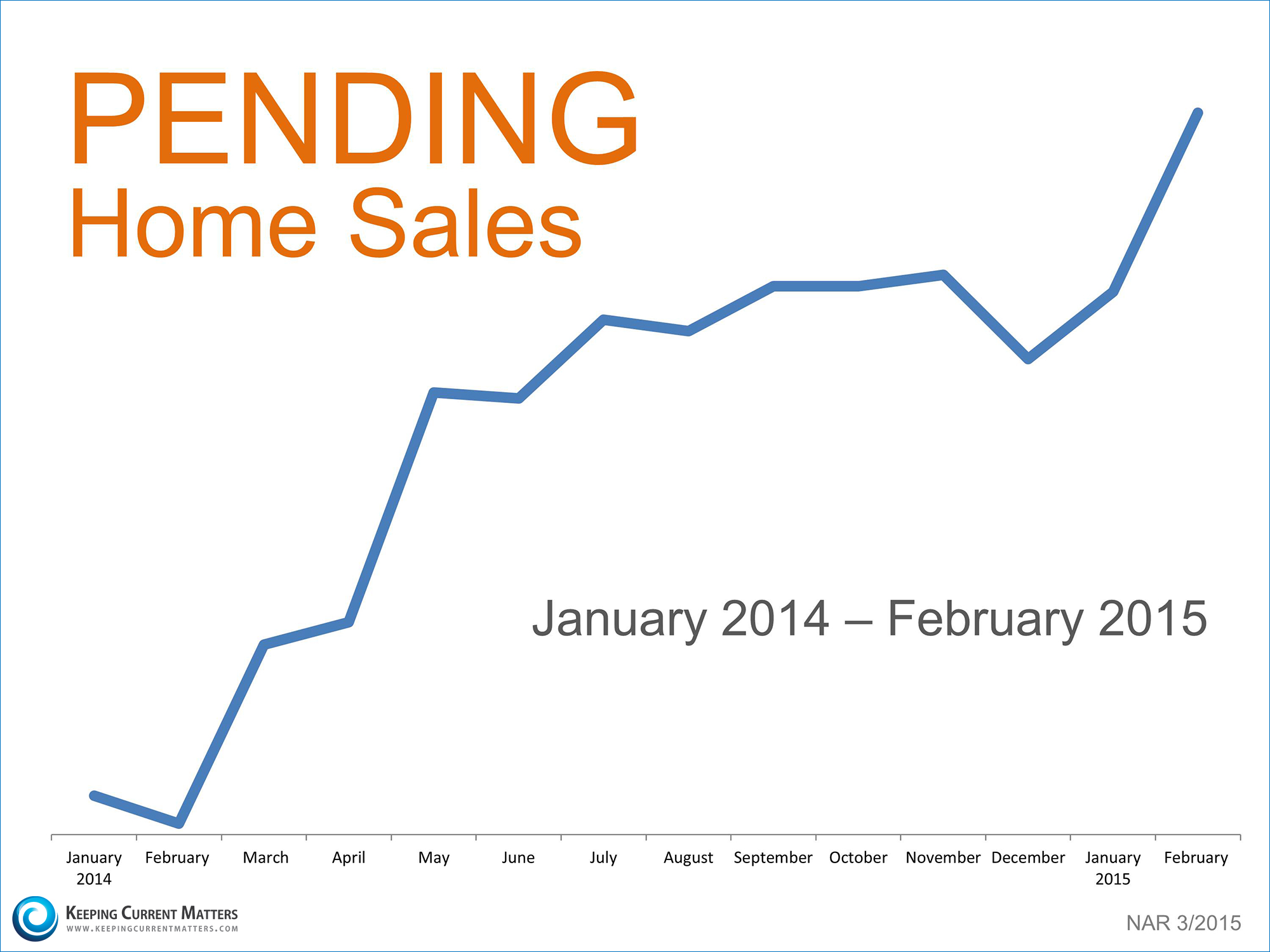 Pending Home Sales | Keeping Current Matters